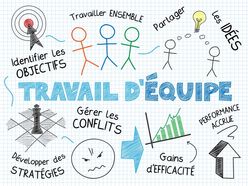 "Schma ""TRAVAIL D'EQUIPE"" (diagramme travail esprit dquipe)"