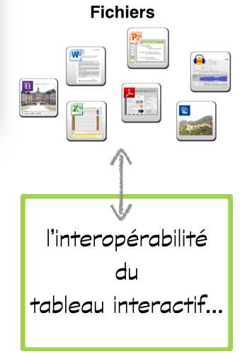 interoperabilite-fichiers-tableau-interactif