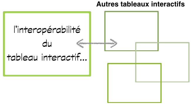 interoperabilite-tableau-interactif