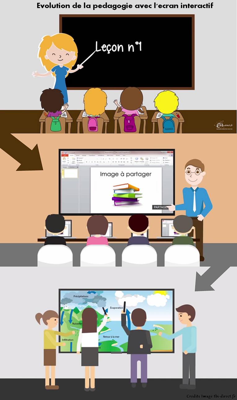 Evolution enseignement