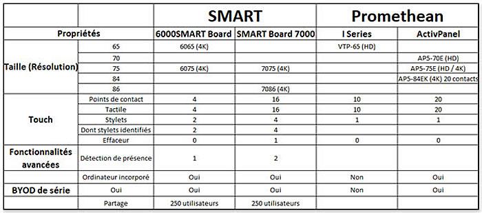comparatif ecran Smart et Promethean