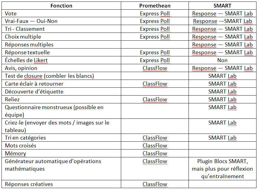 Fonctionnalites-promethean-smart