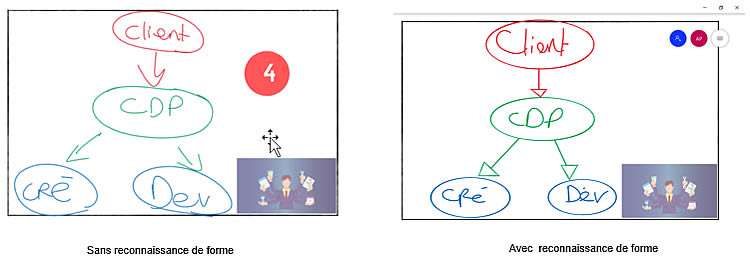 reconnaissance des formes différence sur whiteboard