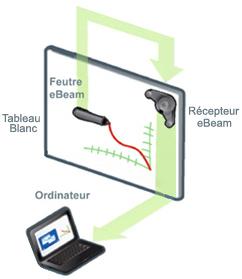eBeam Tableau Blanc